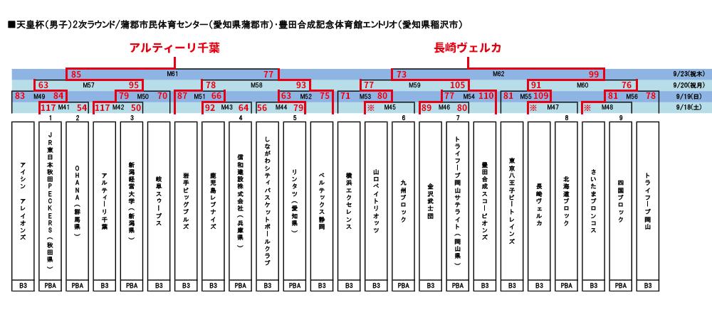 天皇杯2次ラウンドトーナメント表