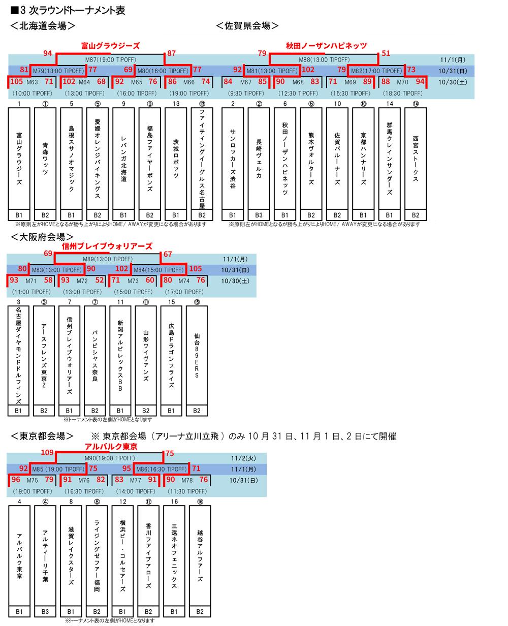 天皇杯3次ラウンドトーナメント表